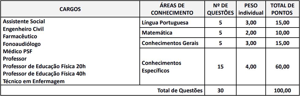 provas objetivas 1 122 - Concurso Prefeitura de Centenário do Sul-PR: Inscrições abertas
