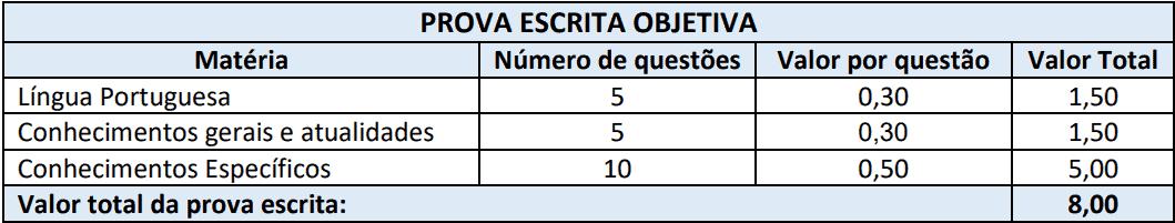 provas objetivas 1 124 - Processo Seletivo Prefeitura de Nova Veneza-SC