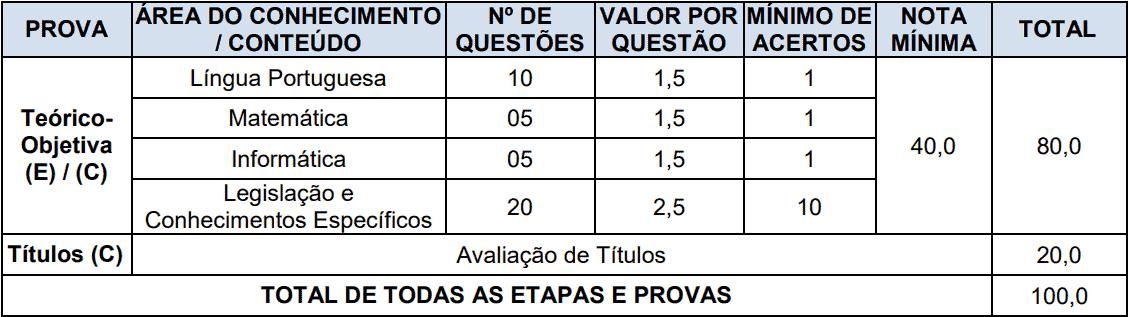 provas objetivas 1 126 - Concurso Prefeitura de Boa Vista do Cadeado-RS: Inscrições encerradas