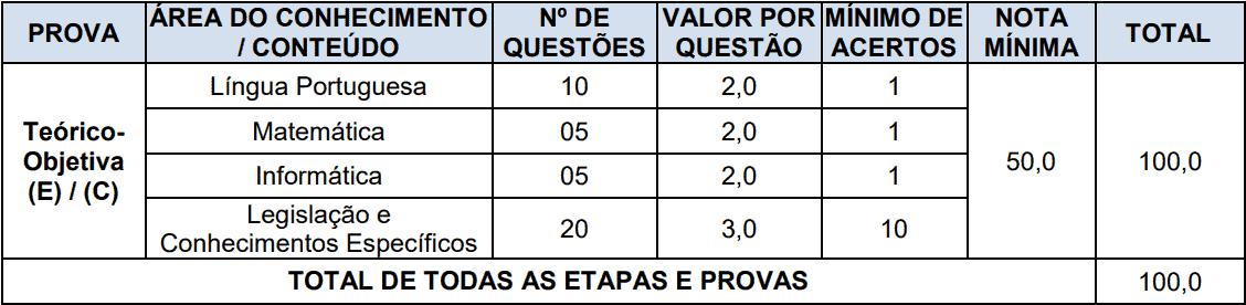provas objetivas 1 127 - Concurso Prefeitura de Boa Vista do Cadeado-RS: Inscrições encerradas
