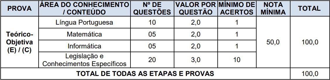 provas objetivas 1 128 - Concurso Prefeitura de Boa Vista do Cadeado-RS: Inscrições encerradas