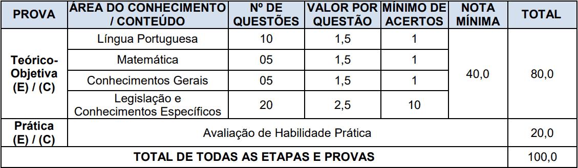 provas objetivas 1 129 - Concurso Prefeitura de Boa Vista do Cadeado-RS: Inscrições encerradas