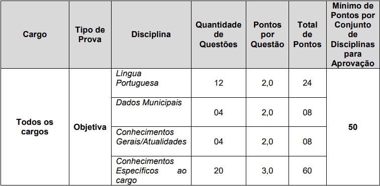 provas objetivas 1 130 - Concurso Prefeitura de Alagoa Nova PB