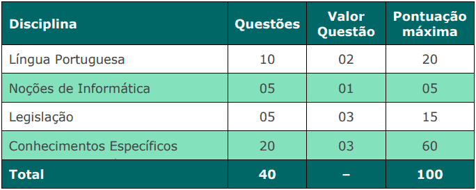 provas objetivas 1 23 - Concurso Câmara de Mangaratiba RJ