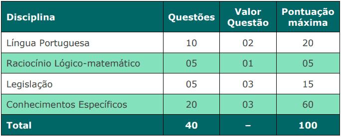 provas objetivas 1 24 - Concurso Câmara de Mangaratiba RJ: Inscrições abertas