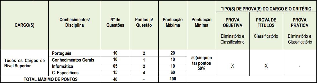 provas objetivas 1 25 - Concurso Prefeitura de São Francisco PB