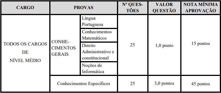 provas objetivas 1 27 - Concurso Prefeitura de Custódia PE: Certame suspenso