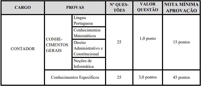 provas objetivas 1 28 - Concurso Prefeitura de Custódia PE: Certame suspenso
