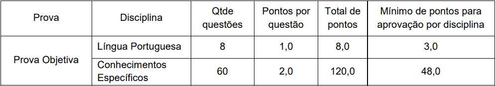 provas objetivas 1 30 - Concurso Procurador Barra Mansa RJ