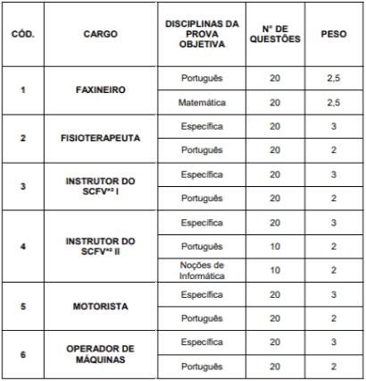 provas objetivas 1 31 - Processo Seletivo Prefeitura de Prados MG: Inscrições abertas