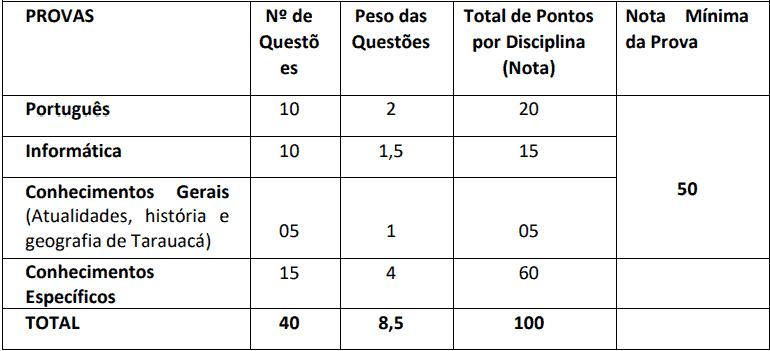 provas objetivas 1 34 - Concurso Prefeitura Municipal de Tarauacá AC: Suspenso temporariamente