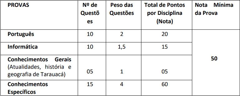 provas objetivas 1 35 - Concurso Prefeitura Municipal de Tarauacá AC: Suspenso temporariamente