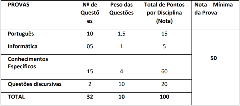 provas objetivas 1 37 - Concurso PGM de Tarauacá AC: Inscrições abertas com 02 vagas