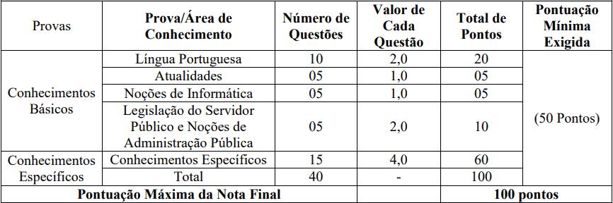 provas objetivas 1 4 - Concurso Câmara Municipal de São João Batista MA: Inscrições encerradas