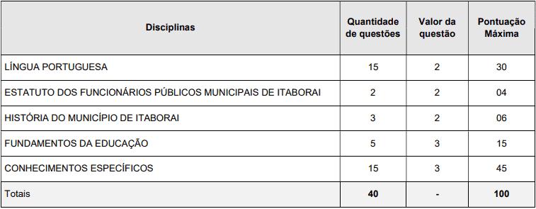 provas objetivas 1 44 - Concurso Prefeitura de Itaboraí RJ