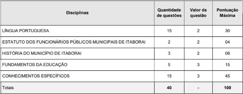 provas objetivas 1 45 - Concurso Prefeitura de Itaboraí RJ