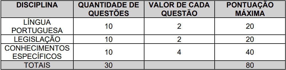 provas objetivas 1 50 - Concurso Prefeitura de Piquete SP: Inscrições abertas