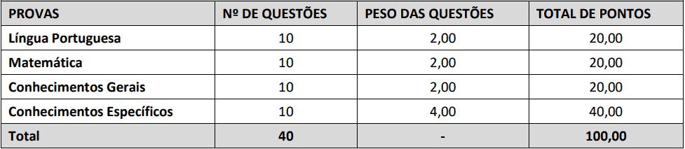 provas objetivas 1 52 - Concurso SAAE Ibiraçu ES