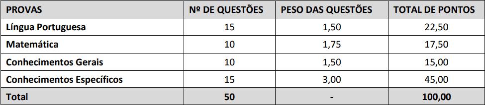 provas objetivas 1 53 - Concurso SAAE Ibiraçu ES