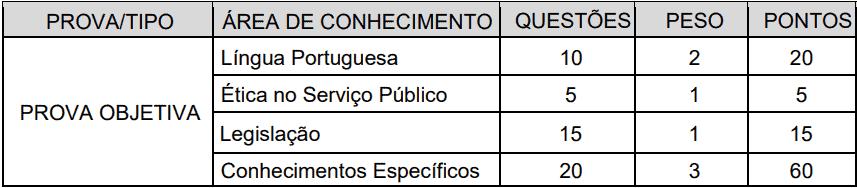 provas objetivas 1 57 - Concurso CRA RR - Vagas para Assistente e Fiscal