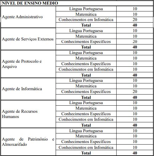provas objetivas 1 60 - Concurso Câmara de Caraguatatuba SP: Suspenso!