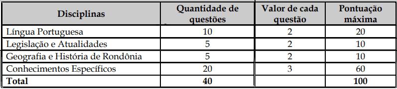 provas objetivas 1 80 - Concurso Prefeitura Costa Marques - RO: Inscrições abertas com 273 vagas!