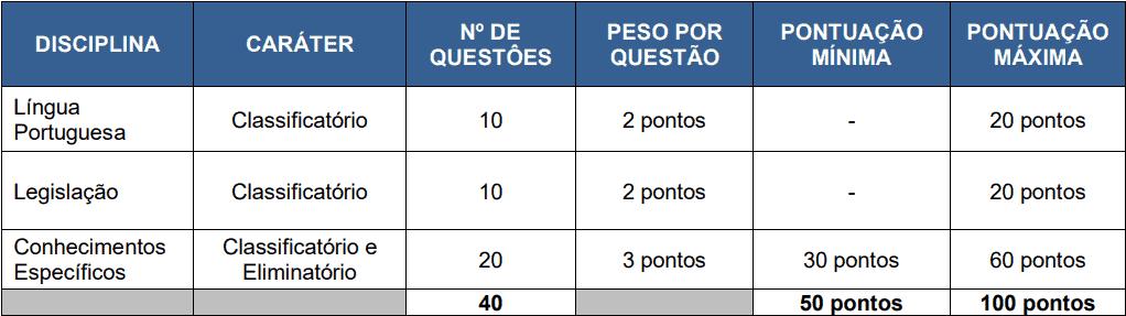 provas objetivas 1 95 - Concurso Fundação Hospitalar Getúlio Vargas Tramandaí RS: Inscrições abertas com 10 vagas para todos os níveis