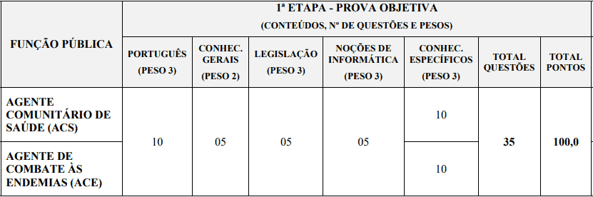 provas objetivas 1 98 - Processo Seletivo Prefeitura de Uberaba MG