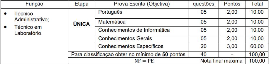 provas objetivas 1 99 - Processo Seletivo Simplificado Unioeste - PR: Inscrições encerradas