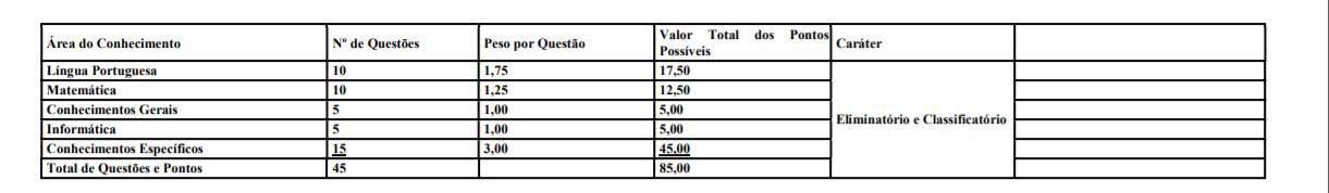 provas.09 - Processo Seletivo Prefeitura Branco do Sul PR: Inscrições encerradas com 110 vagas