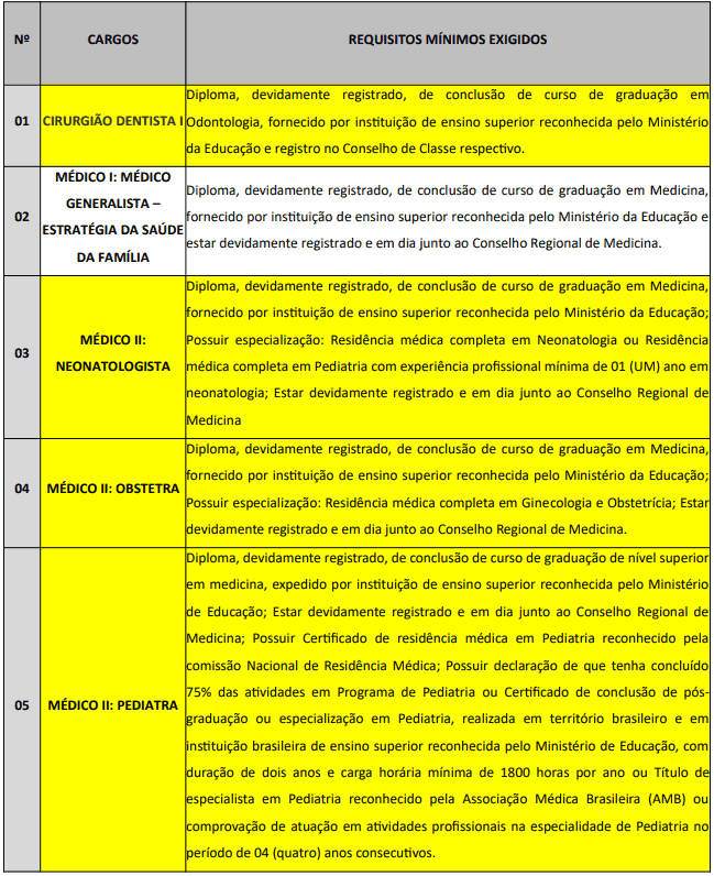 requisitos - Concurso Prefeitura Municipal de Campina Grande PB