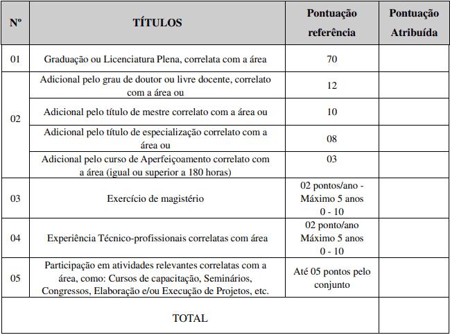 titulos 1 - Processo Seletivo IFC SC 2020: Inscrições encerradas