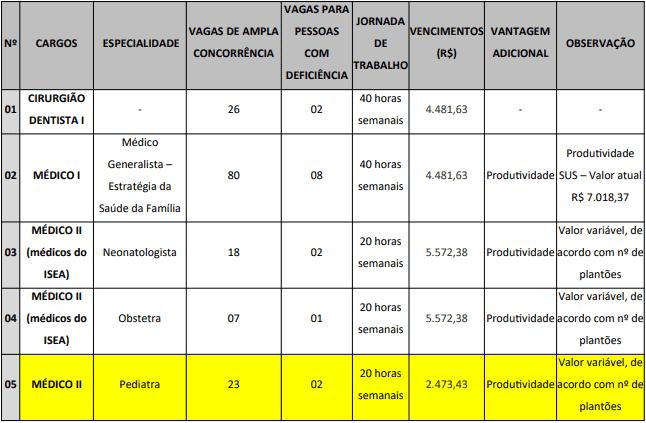 vagas 4 - Concurso Prefeitura Municipal de Campina Grande PB