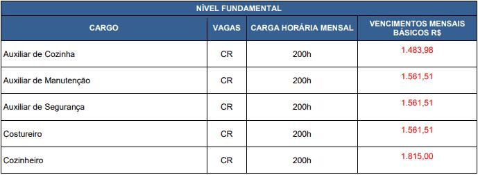 vagas fundamental 1 - Concurso Fundação Hospitalar Getúlio Vargas Sapucaia do Sul RS: Inscrições abertas com 2 vagas para todos os níveis