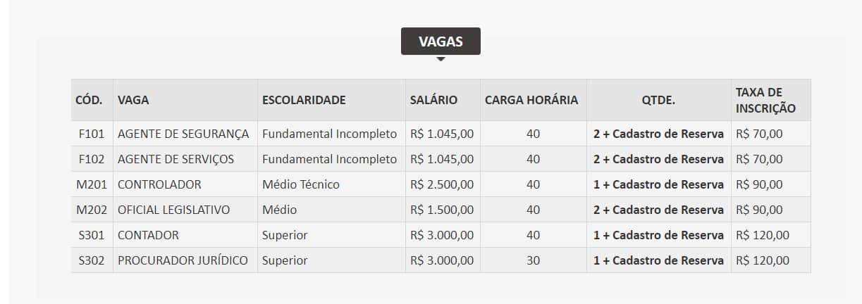 vagas.0101 - Concurso Câmara Municipal de São João Batista MA: Inscrições encerradas