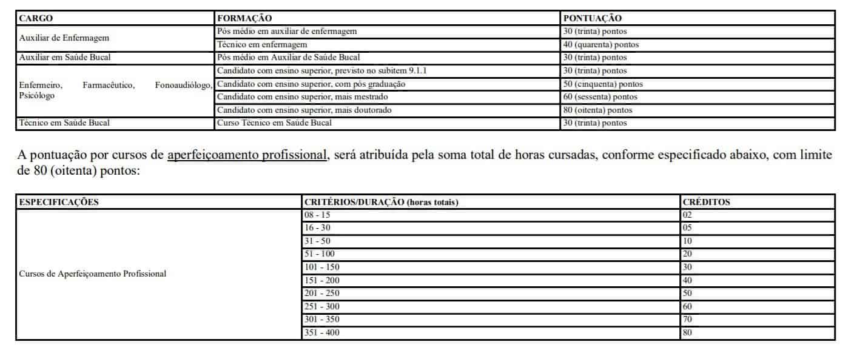 PONTOS - Processo Seletivo Prefeitura de Agudos do Sul-PR: Inscrições encerradas