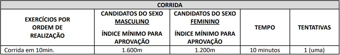 TESTE DE APTIDAO FISICA 1 1 - Concurso Cornélio Procópio PR: Suspenso temporariamente