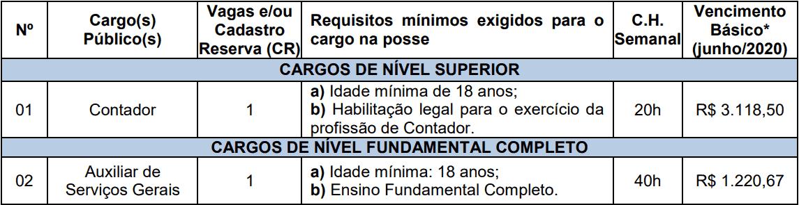cargos  - Concurso Câmara de Boa Vista do Cadeado RS: Inscrições abertas
