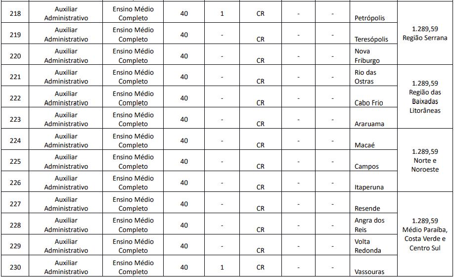 cargos 1 100 - Concurso Creci RJ: Provas previstas para o dia 13/12