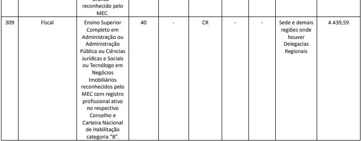 cargos 1 105 - Concurso Creci RJ: Provas previstas para o dia 13/12