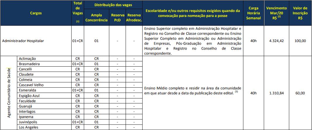 cargos 1 11 - Concurso Prefeitura de Cascavel PR
