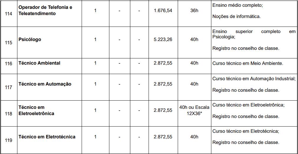 cargos 1 111 - Concurso SAAE Atibaia SP: Provas dia 06/12