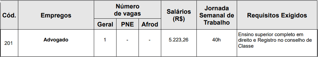 cargos 1 113 - Concurso SAAE Atibaia SP para Advogado