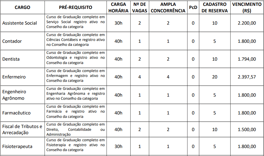 cargos 1 126 - Concurso Prefeitura de Groaíras CE