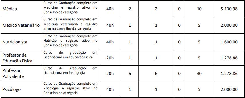 cargos 1 127 - Concurso Prefeitura de Groaíras CE