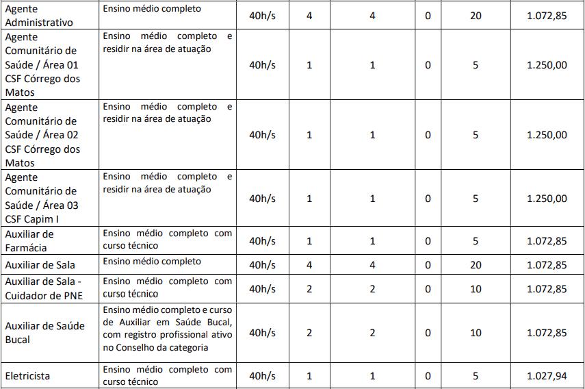 cargos 1 128 - Concurso Prefeitura de Groaíras CE