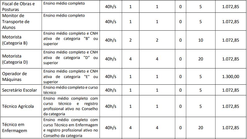 cargos 1 129 - Concurso Prefeitura de Groaíras CE