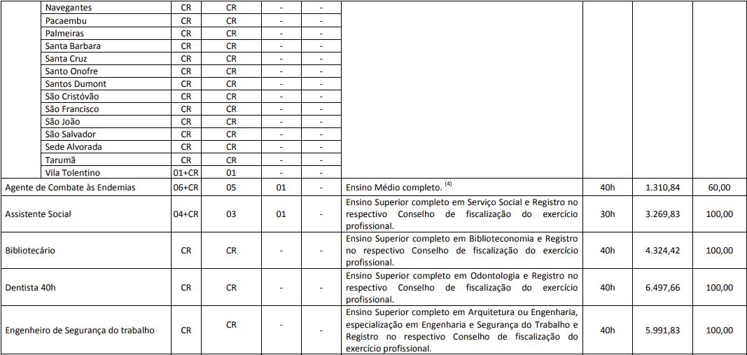 cargos 1 13 - Concurso Prefeitura de Cascavel PR