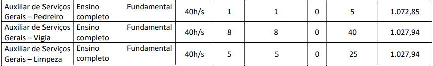 cargos 1 130 - Concurso Prefeitura de Groaíras CE