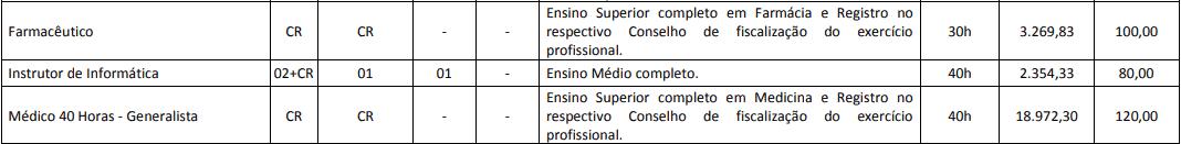 cargos 1 14 - Concurso Prefeitura de Cascavel PR